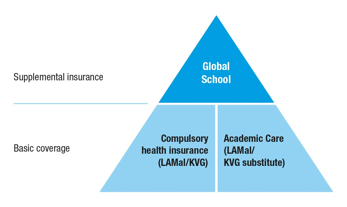 Academic Care and Global School: our basic and supplemental health insurance programme for students