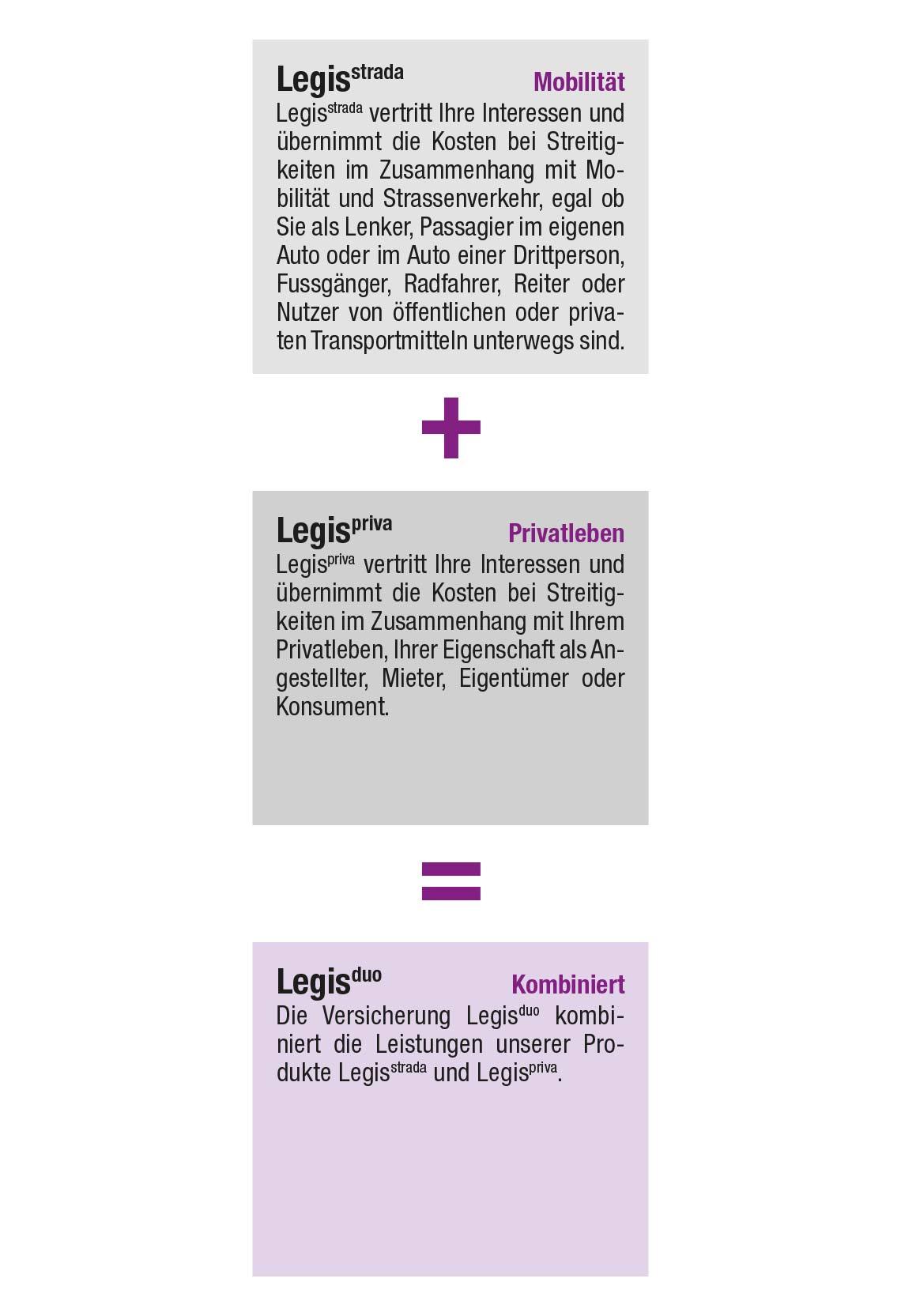 Legisduo: Kombination der Mobilitäts- und ...