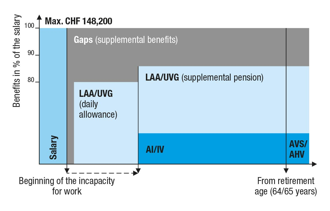 Accident insurance according to LAA/UVG: daily allowance and supplemental disability pension as a percentage of the insured salary